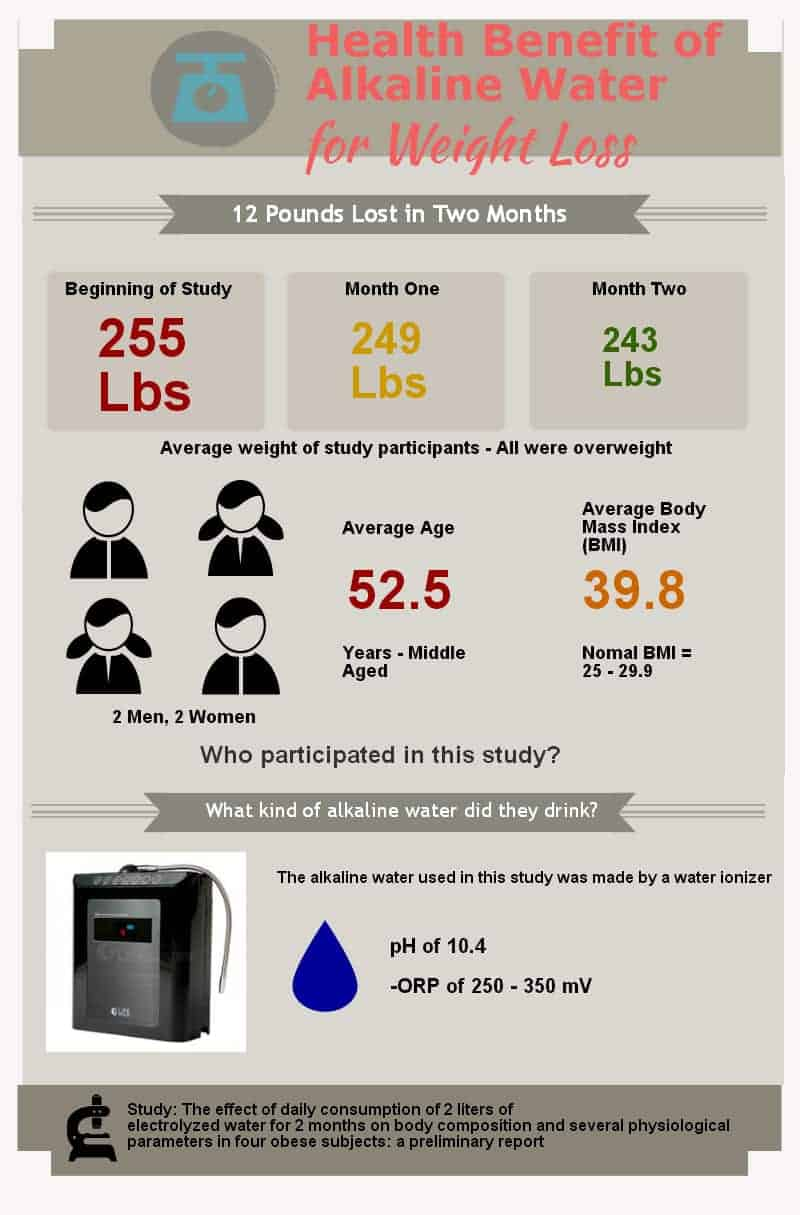 Alkaline Water & Weight Loss Study