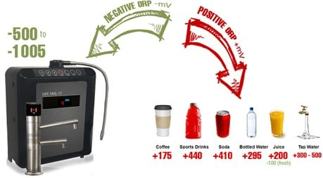 Benefits of Negative ORP